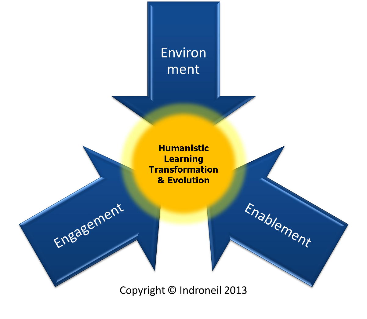 3 Es of Learning